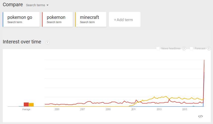 pokemon-go-google-trends-vs-minecraft