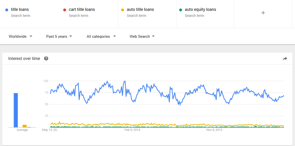 google-trend-title-loans-auto-equity-stats-facts