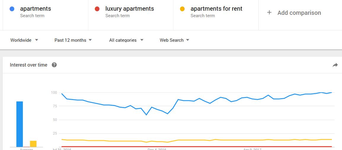 Apartment Rental Statistics