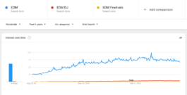 Electronic Music Trends EDM