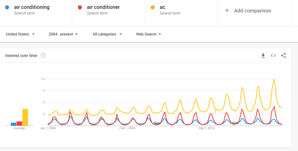 air conditioning, air conditioner, ac